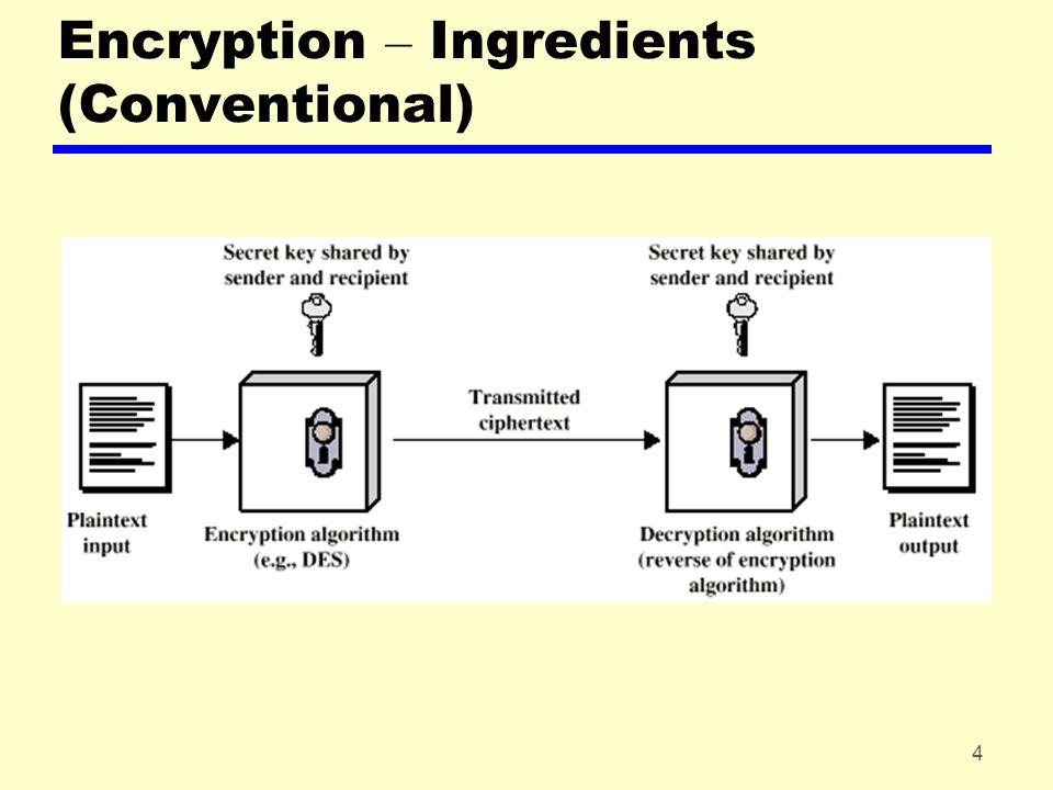 5 Encryption – Basics zRequirements yStrong encryption algorithm ySender and receiver must obtain secret key securely yOnce key is known, all communication using this key is readable zAttacks yCrypt analysis yBrute force