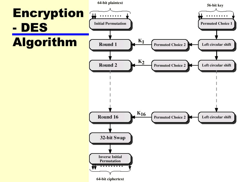 8 Encryption – Strength of DES zDeclared insecure in 1998 zElectronic Frontier Foundation zDES Cracker machine zDES now worthless zAlternatives include TDEA