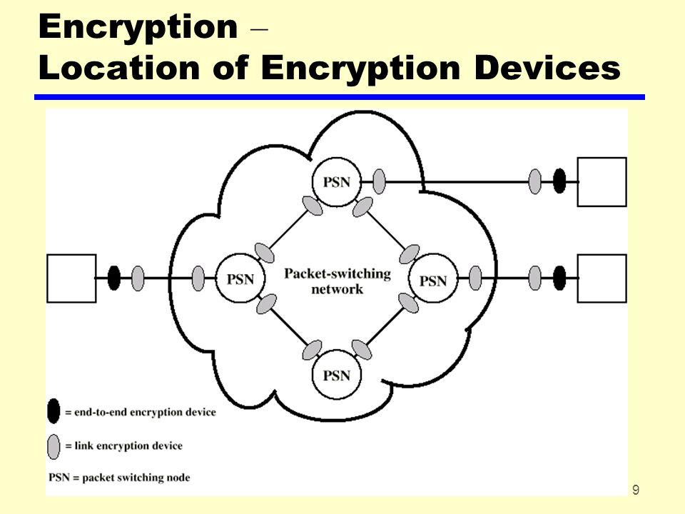 20 Public Key Encryption – RSA Algorithm