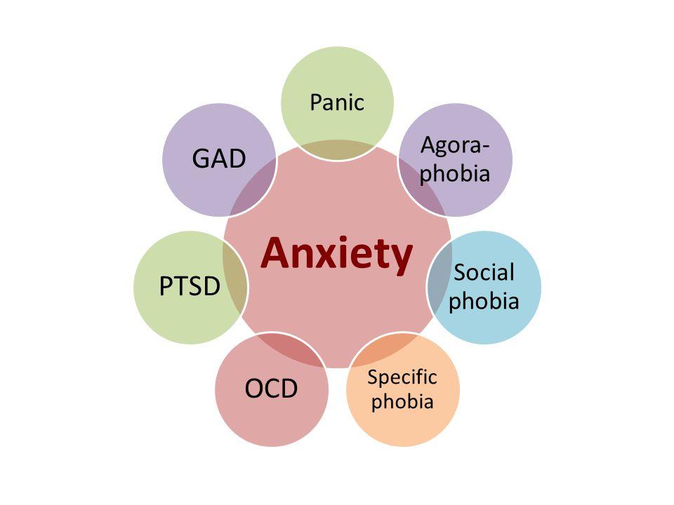 Anxiety Panic Agora- phobia Social phobia Specific phobia OCDPTSDGAD