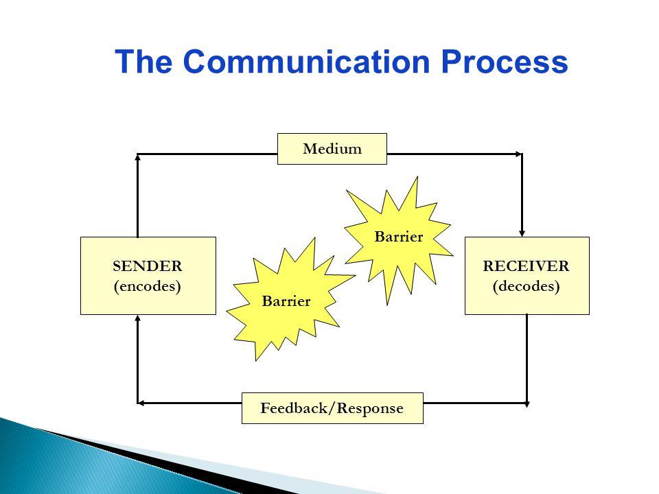 The Communication Process SENDER (encodes) RECEIVER (decodes) Barrier Medium Feedback/Response