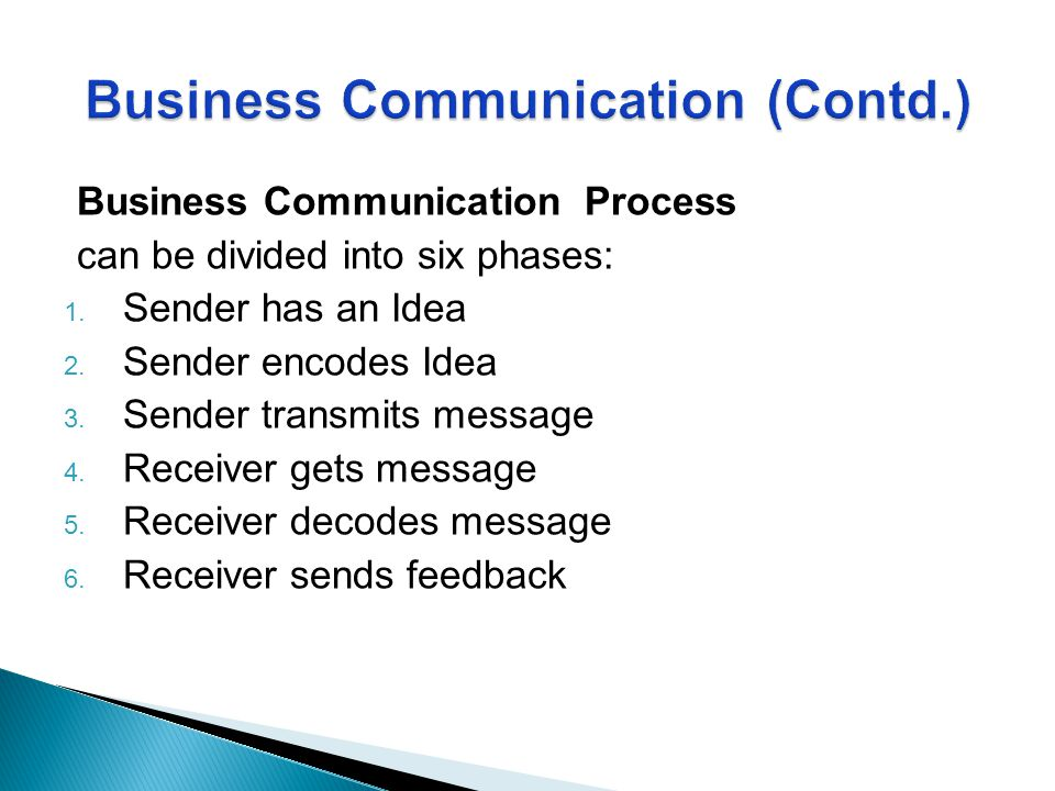 Business Communication Process can be divided into six phases: 1. Sender has an Idea 2. Sender encodes Idea 3. Sender transmits message 4. Receiver ge