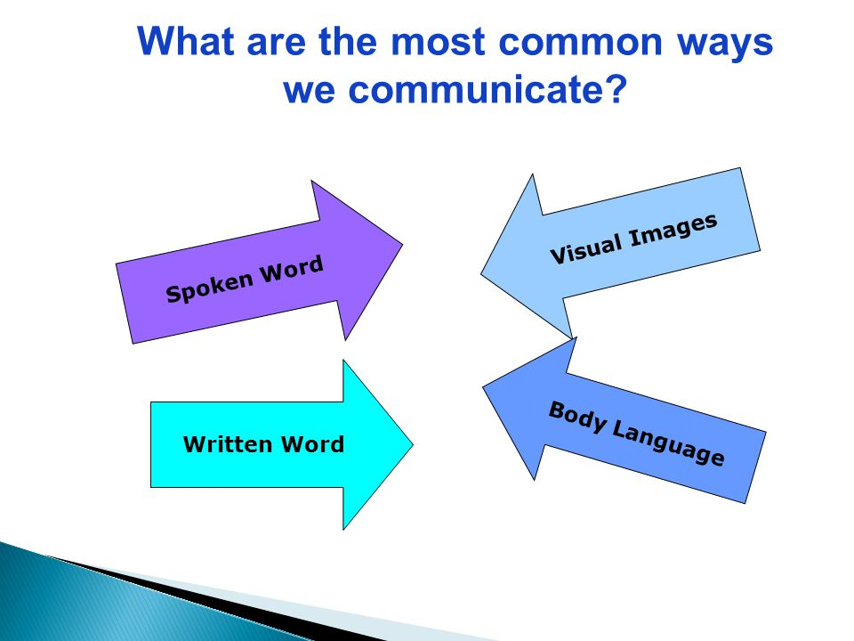 What are the most common ways we communicate? Spoken Word Written Word Visual Images Body Language
