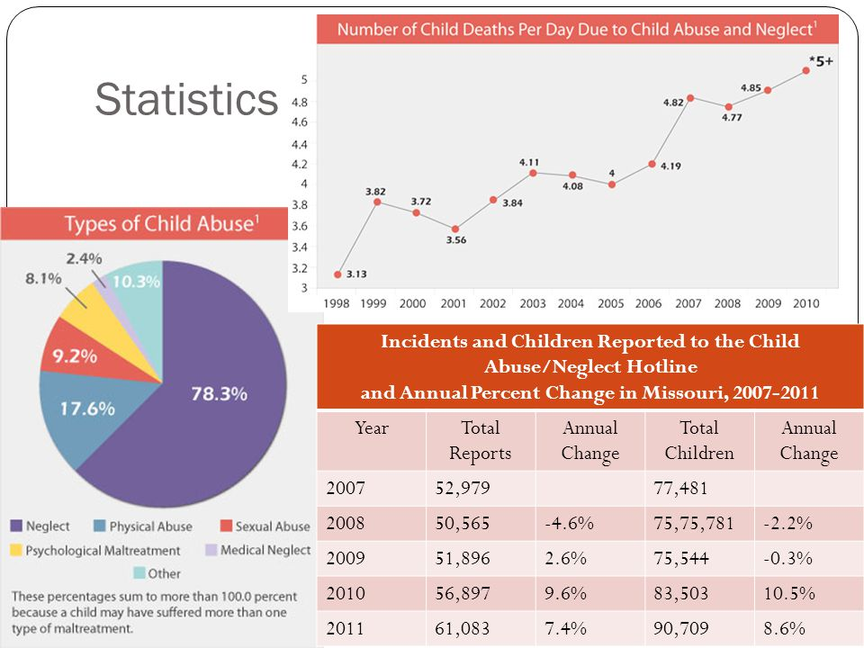 Statistics Incidents and Children Reported to the Child Abuse/Neglect Hotline and Annual Percent Change in Missouri, 2007-2011 YearTotal Reports Annua