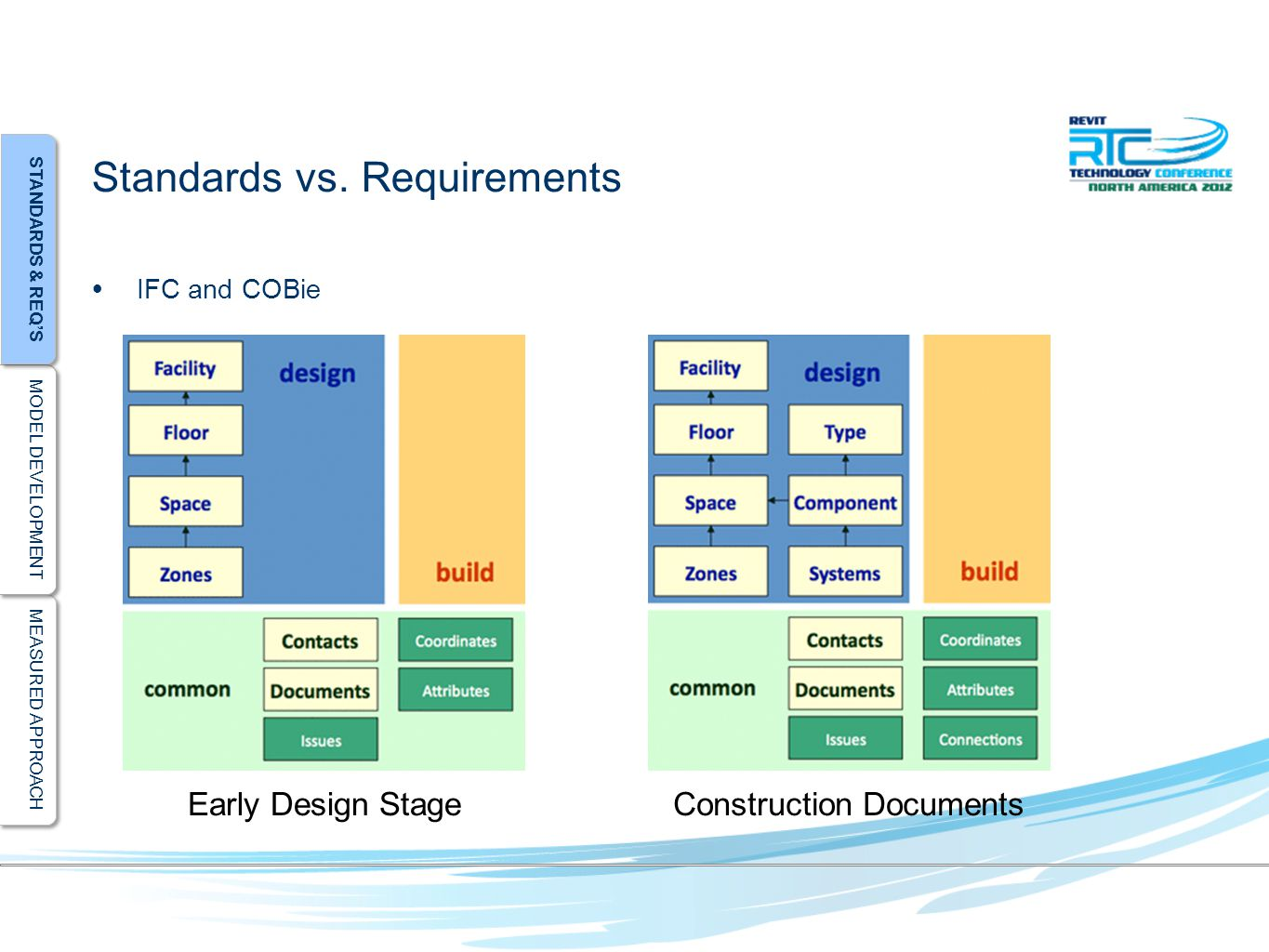 MEASURED APPROACH MODEL DEVELOPMENT STANDARDS & REQ'S Standards vs.