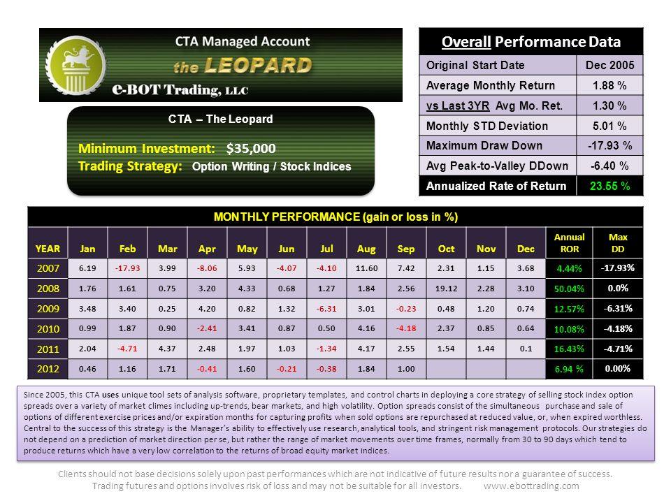 Overall Performance Data Original Start DateDec 2005 Average Monthly Return1.88 % vs Last 3YR Avg Mo.