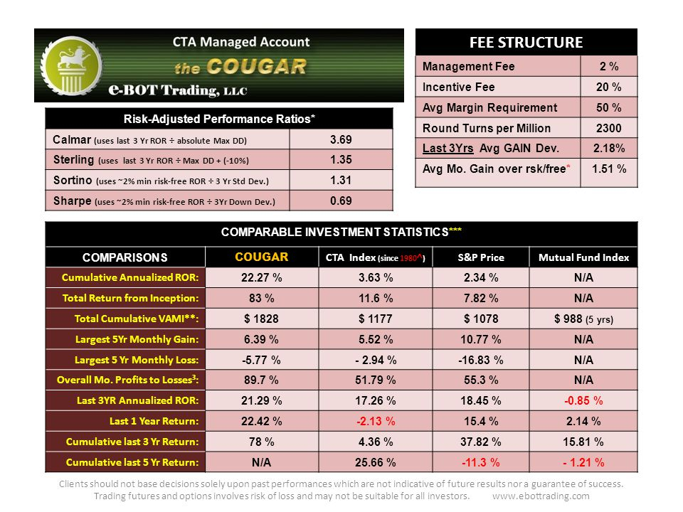 FEE STRUCTURE Management Fee2 % Incentive Fee20 % Avg Margin Requirement50 % Round Turns per Million2300 Last 3Yrs Avg GAIN Dev.2.18% Avg Mo.