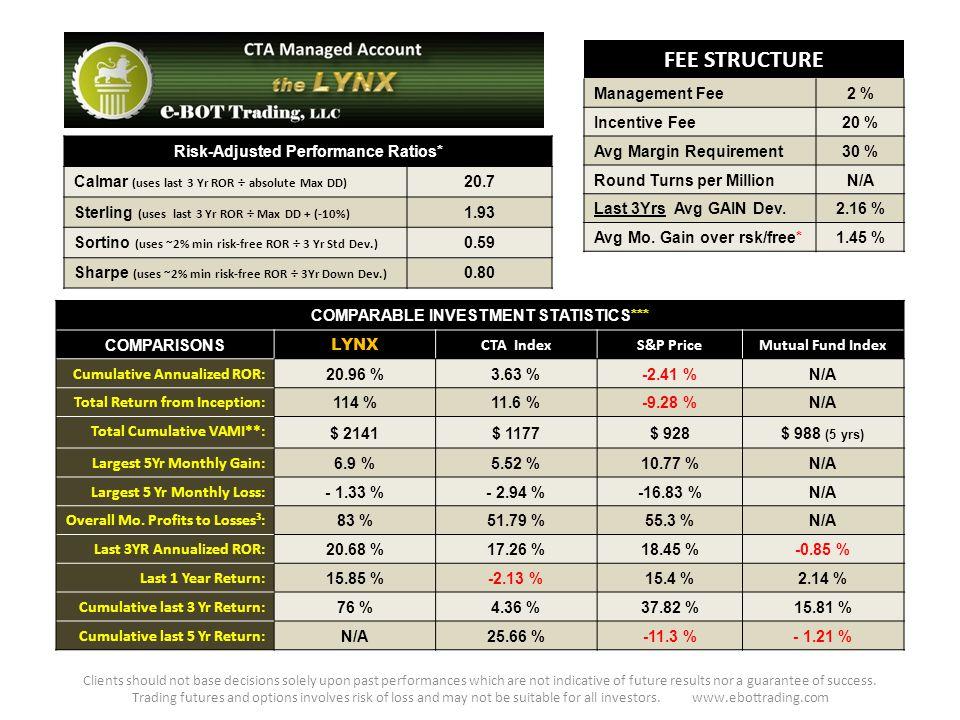 FEE STRUCTURE Management Fee2 % Incentive Fee20 % Avg Margin Requirement30 % Round Turns per MillionN/A Last 3Yrs Avg GAIN Dev.2.16 % Avg Mo.