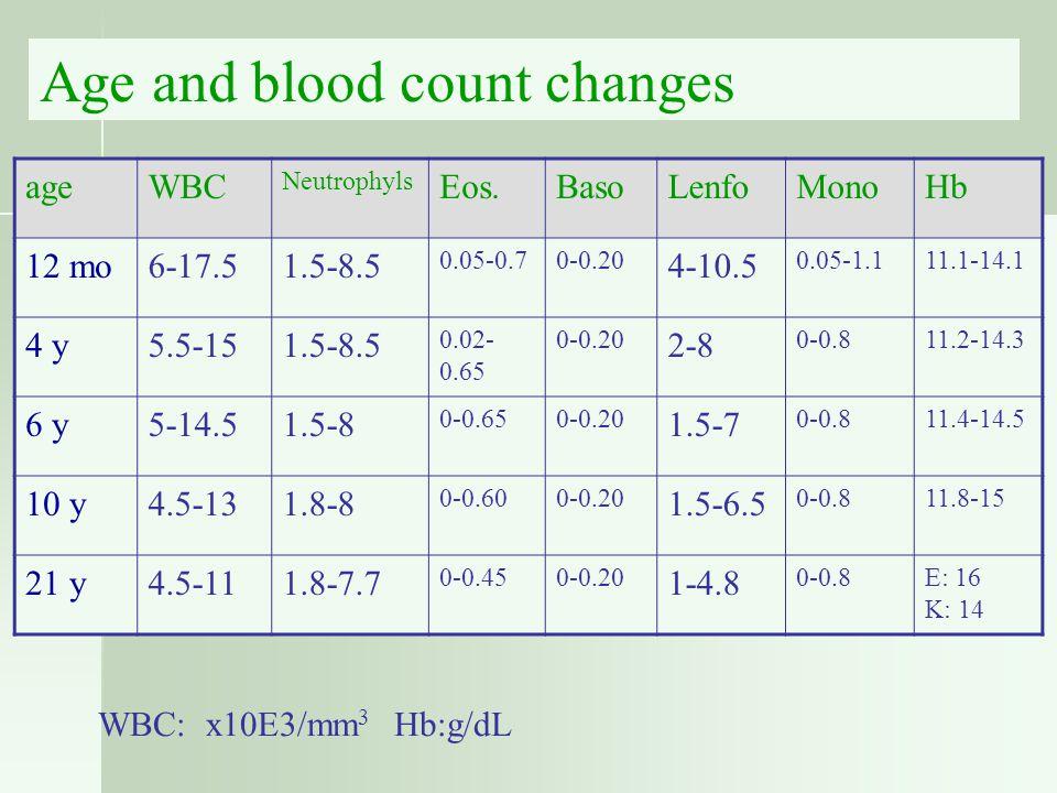 ageWBC Neutrophyls Eos.BasoLenfoMonoHb 12 mo6-17.51.5-8.5 0.05-0.70-0.20 4-10.5 0.05-1.111.1-14.1 4 y5.5-151.5-8.5 0.02- 0.65 0-0.20 2-8 0-0.811.2-14.3 6 y5-14.51.5-8 0-0.650-0.20 1.5-7 0-0.811.4-14.5 10 y4.5-131.8-8 0-0.600-0.20 1.5-6.5 0-0.811.8-15 21 y4.5-111.8-7.7 0-0.450-0.20 1-4.8 0-0.8E: 16 K: 14 WBC: x10E3/mm 3 Hb:g/dL Age and blood count changes