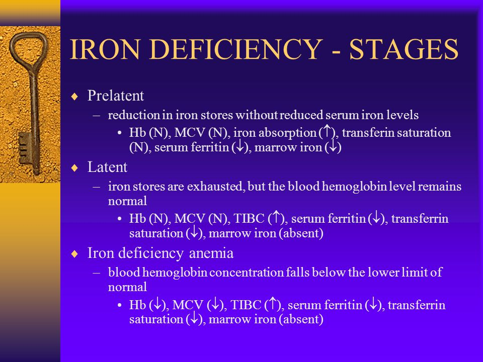 IRON DEFICIENCY - STAGES  Prelatent –reduction in iron stores without reduced serum iron levels Hb (N), MCV (N), iron absorption (  ), transferin saturation (N), serum ferritin (  ), marrow iron (  )  Latent –iron stores are exhausted, but the blood hemoglobin level remains normal Hb (N), MCV (N), TIBC (  ), serum ferritin (  ), transferrin saturation (  ), marrow iron (absent)  Iron deficiency anemia –blood hemoglobin concentration falls below the lower limit of normal Hb (  ), MCV (  ), TIBC (  ), serum ferritin (  ), transferrin saturation (  ), marrow iron (absent)