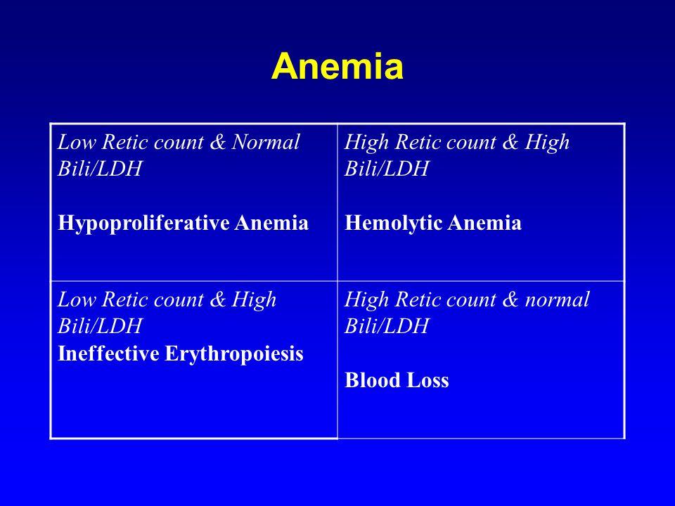 Anemia Low Retic count & Normal Bili/LDH Hypoproliferative Anemia High Retic count & High Bili/LDH Hemolytic Anemia Low Retic count & High Bili/LDH In