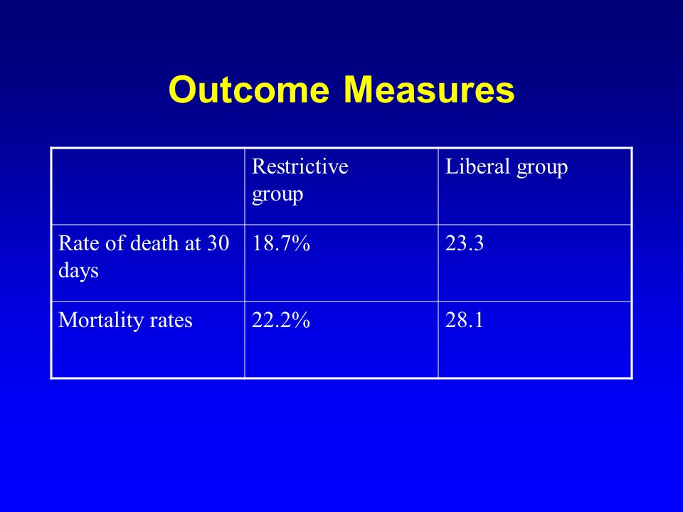 Outcome Measures Restrictive group Liberal group Rate of death at 30 days 18.7%23.3 Mortality rates22.2%28.1