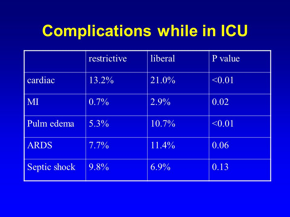 Complications while in ICU restrictiveliberalP value cardiac13.2%21.0%<0.01 MI0.7%2.9%0.02 Pulm edema5.3%10.7%<0.01 ARDS7.7%11.4%0.06 Septic shock9.8%