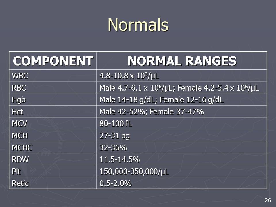 26 Normals COMPONENT NORMAL RANGES WBC 4.8-10.8 x 10 3 /μL RBC Male 4.7-6.1 x 10 6 /μL; Female 4.2-5.4 x 10 6 /μL Hgb Male 14-18 g/dL; Female 12-16 g/