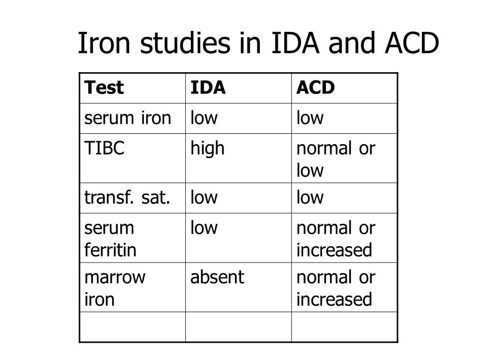 Iron studies in IDA and ACD TestIDAACD serum ironlow TIBChighnormal or low transf. sat.low serum ferritin lownormal or increased marrow iron absentnor
