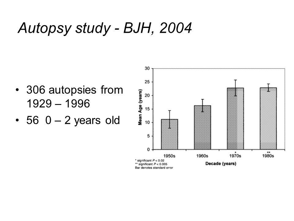 Autopsy study - BJH, 2004 306 autopsies from 1929 – 1996 56 0 – 2 years old