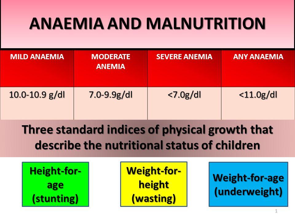 Level of Anemia & Level of Mal nutrition as per NFHS - III STATE SEVERE ANAEMIA ANY ANAEMIA UNDERWEIGHT WASTED STUNTEDIndia2.969.5 481938 Delhi0.757.0331635 Haryana4.372.3421726 Himachal Pradesh 2.254.7361927 Jammu & Kashmir 2.458.6291529 Punjab 6.666.427928 Rajasthan 6.769.7442024 2
