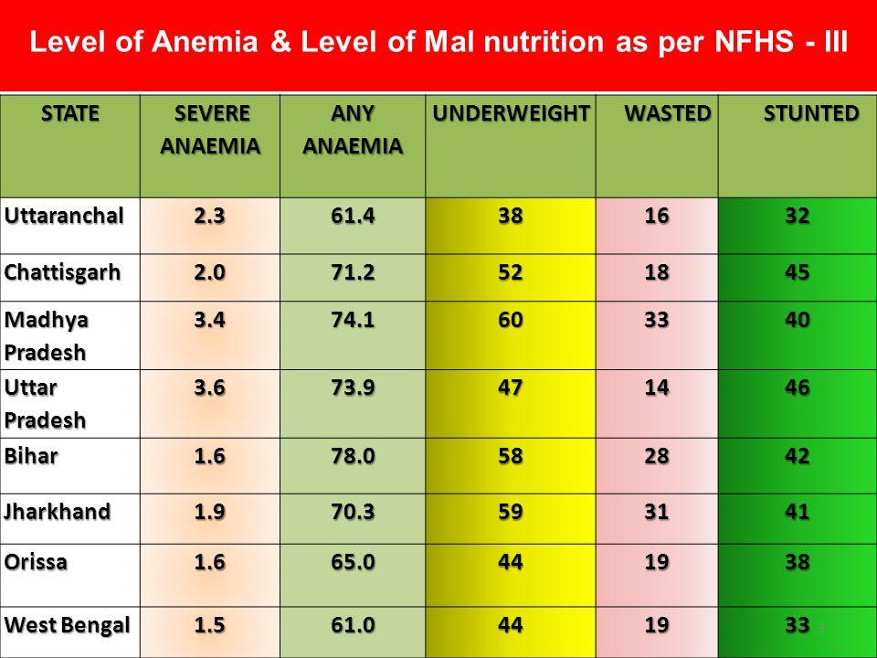 STATE SEVERE ANAEMIA ANY ANAEMIA UNDERWEIGHT WASTED STUNTED Arunachal Pradesh 0.856.9371734 Assam2.269.6401335 Manipur0.341.124825 Meghalaya1.064.4462842 Mizoram0.644.222930 Sikkim0.859.2231329 Tripura0.762.9392030 Goa1.538.2291221 Level of Anemia & Level of Mal nutrition as per NFHS - III 4