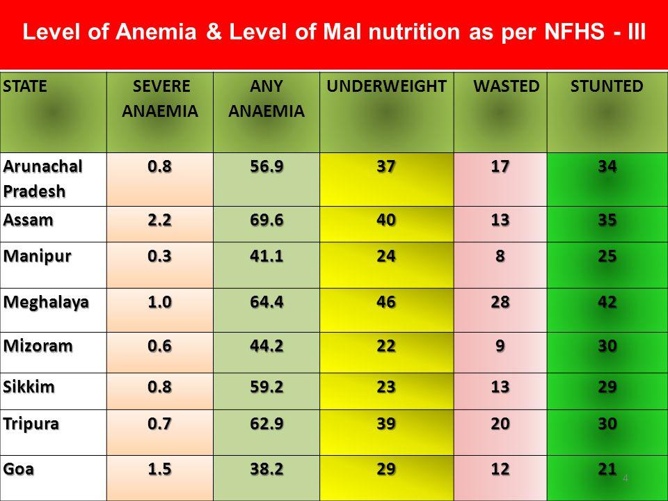 STATE SEVERE ANAEMIA ANY ANAEMIA UNDERWEIGHT WASTED STUNTEDGujarat3.669.7471742 Maharashtra1.863.4401538 Andhra Pradesh 3.670.8371334 Karnataka3.270.4411838 Kerala0.544.5291621 Tamil Nadu 2.664.2332225 Level of Anemia & Level of Mal nutrition as per NFHS - III 5
