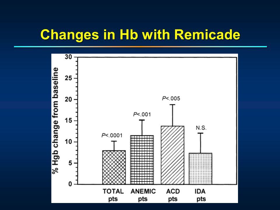 Changes in Hb with Remicade