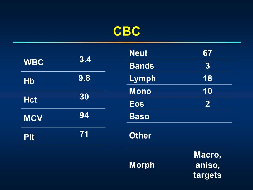 WBC 3.4 Hb 9.8 Hct 30 MCV 94 Plt 71 Neut67 Bands3 Lymph18 Mono10 Eos2 Baso Other Morph Macro, aniso, targets CBC