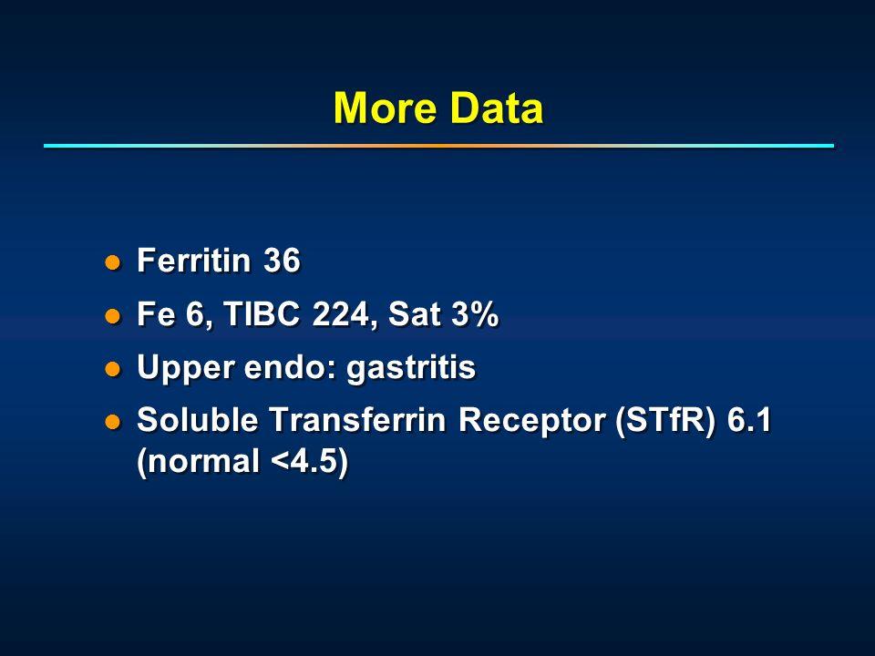More Data Ferritin 36 Fe 6, TIBC 224, Sat 3% Upper endo: gastritis Soluble Transferrin Receptor (STfR) 6.1 (normal <4.5) Ferritin 36 Fe 6, TIBC 224, Sat 3% Upper endo: gastritis Soluble Transferrin Receptor (STfR) 6.1 (normal <4.5)