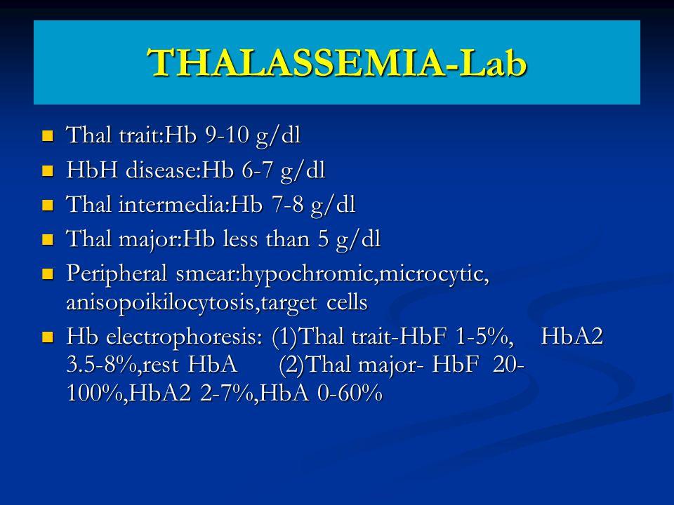 THALASSEMIA-Lab Thal trait:Hb 9-10 g/dl Thal trait:Hb 9-10 g/dl HbH disease:Hb 6-7 g/dl HbH disease:Hb 6-7 g/dl Thal intermedia:Hb 7-8 g/dl Thal intermedia:Hb 7-8 g/dl Thal major:Hb less than 5 g/dl Thal major:Hb less than 5 g/dl Peripheral smear:hypochromic,microcytic, anisopoikilocytosis,target cells Peripheral smear:hypochromic,microcytic, anisopoikilocytosis,target cells Hb electrophoresis: (1)Thal trait-HbF 1-5%, HbA2 3.5-8%,rest HbA (2)Thal major- HbF 20- 100%,HbA2 2-7%,HbA 0-60% Hb electrophoresis: (1)Thal trait-HbF 1-5%, HbA2 3.5-8%,rest HbA (2)Thal major- HbF 20- 100%,HbA2 2-7%,HbA 0-60%