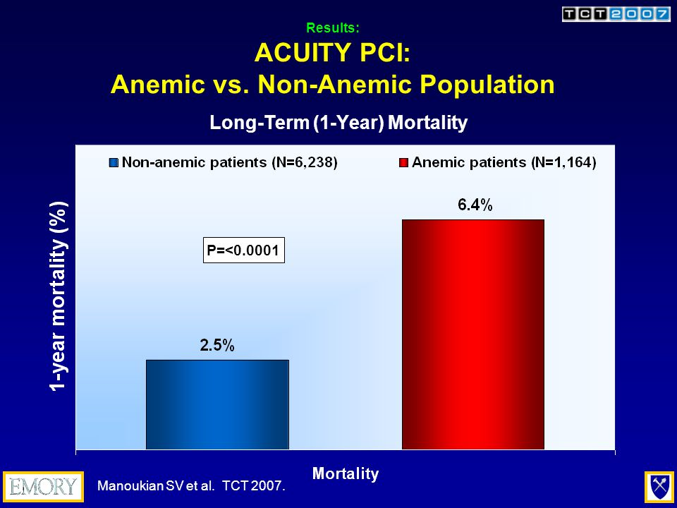 Results: ACUITY PCI: Anemic vs.