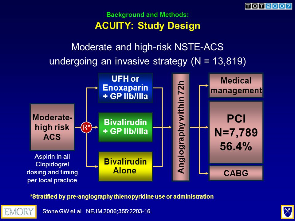 Moderate- high risk ACS Background and Methods: ACUITY: Study Design Angiography within 72h Aspirin in all Clopidogrel dosing and timing per local practice UFH or Enoxaparin + GP IIb/IIIa Bivalirudin + GP IIb/IIIa Bivalirudin Alone R* *Stratified by pre-angiography thienopyridine use or administration Moderate and high-risk NSTE-ACS undergoing an invasive strategy (N = 13,819) Medical management PCI N=7,789 56.4% CABG Stone GW et al.