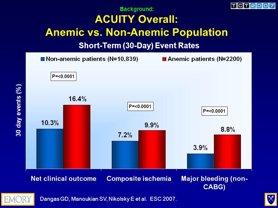 Background: ACUITY Overall: Anemic Population by Treatment P=0.74P=0.59P=0.71P=0.77P=0.81P=0.052 Short-Term (30-Day) Event Rates Dangas GD, Manoukian SV, Nikolsky E et al.