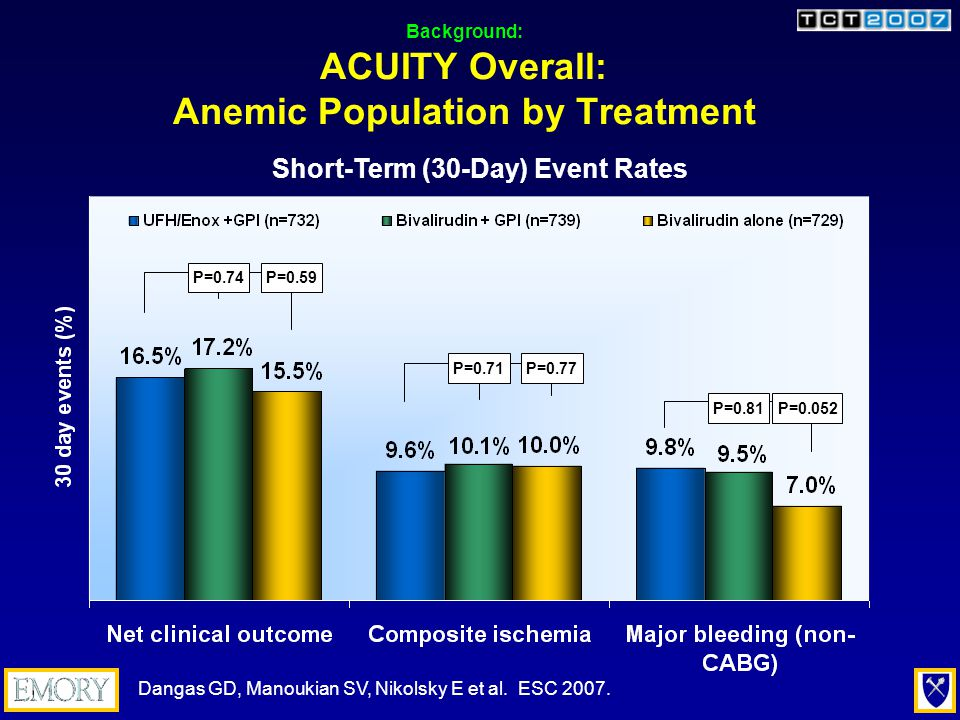 Conclusions: Anemia and Long-term (1-Year) Outcomes in Patients with ACS Undergoing PCI Anemia is not uncommon in patients with: –ACS (16.9%), and in patients with –ACS undergoing PCI (15.7%).