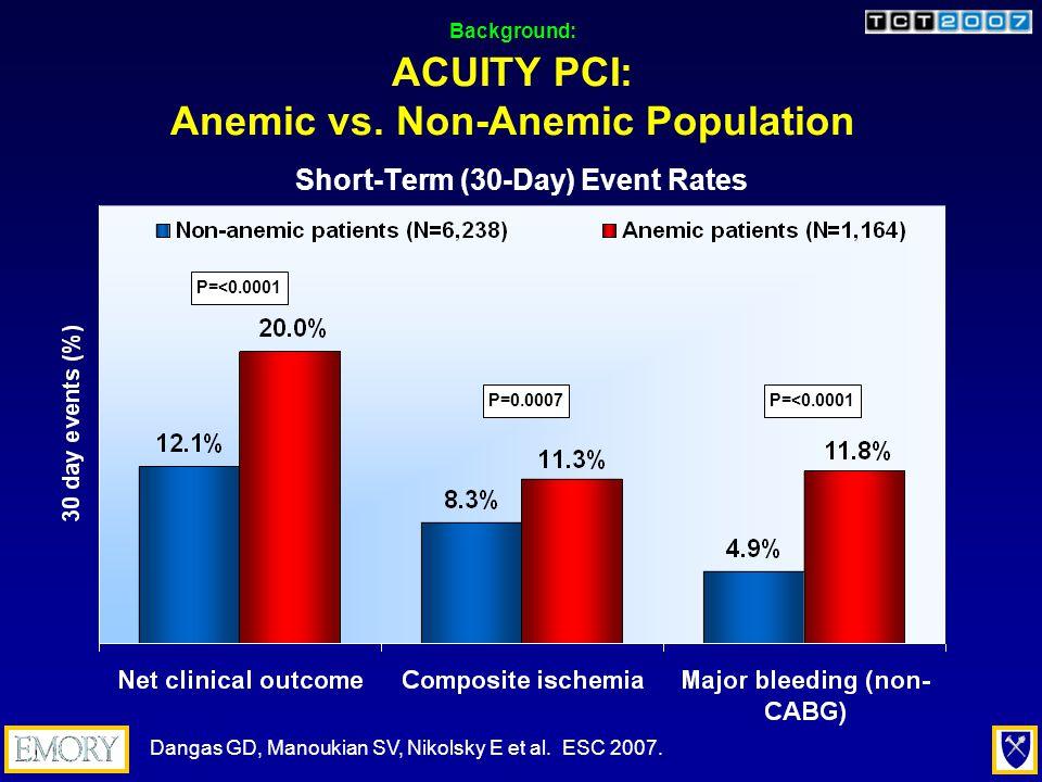 Background: ACUITY PCI: Anemic Population by Treatment P=0.33P=0.90 P=0.95P=0.87 P=0.19P=0.26 Short-Term (30-Day) Event Rates Dangas GD, Manoukian SV, Nikolsky E et al.