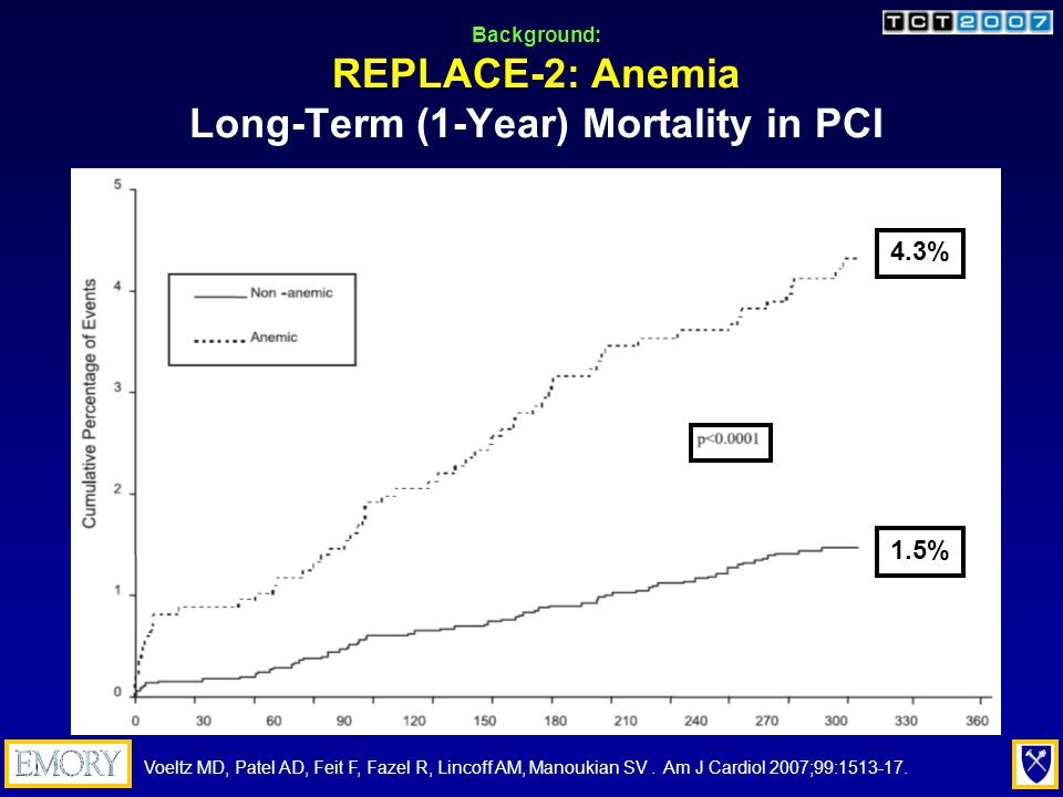 Background: REPLACE-2: Anemia Independent Predictor of 1-Year Mortality in PCI Voeltz MD, Patel AD, Feit F, Fazel R, Lincoff AM, Manoukian SV.
