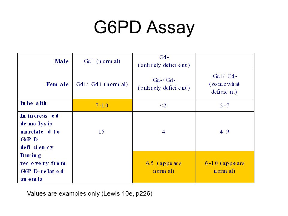 G6PD Assay Values are examples only (Lewis 10e, p226)