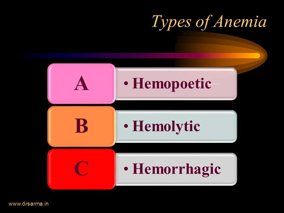 www.drsarma.in Types of Anemia Hemopoetic A Hemolytic B Hemorrhagic C