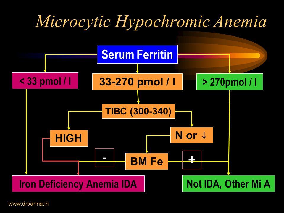 www.drsarma.in Microcytic Hypochromic Anemia Serum Ferritin < 33 pmol / l 33-270 pmol / l > 270pmol / l Not IDA, Other Mi A TIBC (300-340) HIGH N or ↓