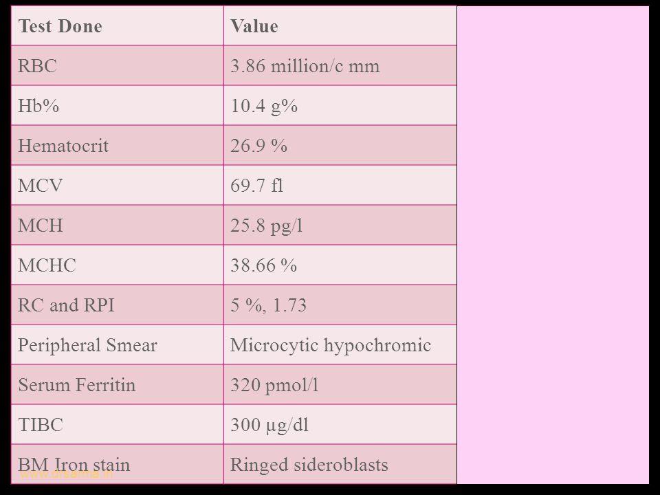 Test DoneValueRemarks RBC3.86 million/c mmDecreased Hb%10.4 g%Decreased Hematocrit26.9 %Decreasd MCV69.7 flMicrocytosis MCH25.8 pg/lHypochromia MCHC38