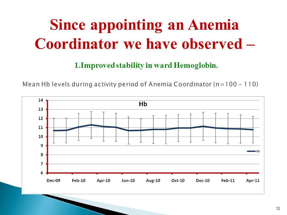 Since appointing an Anemia Coordinator we have observed – 1.Improved stability in ward Hemoglobin. 12