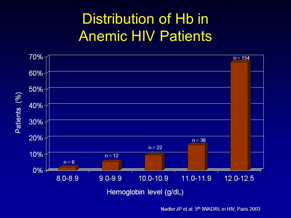 Distribution of Hb in Anemic HIV Patients Nadler JP et al.