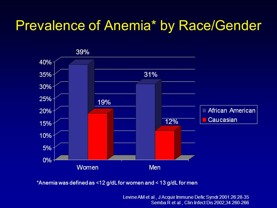 Prevalence of Anemia* by Race/Gender Levine AM et al., J Acquir Immune Defic Syndr 2001:26:28-35 Semba R et al., Clin Infect Dis 2002;34:260-266 39% 19% 31% 12% *Anemia was defined as <12 g/dL for women and < 13 g/dL for men