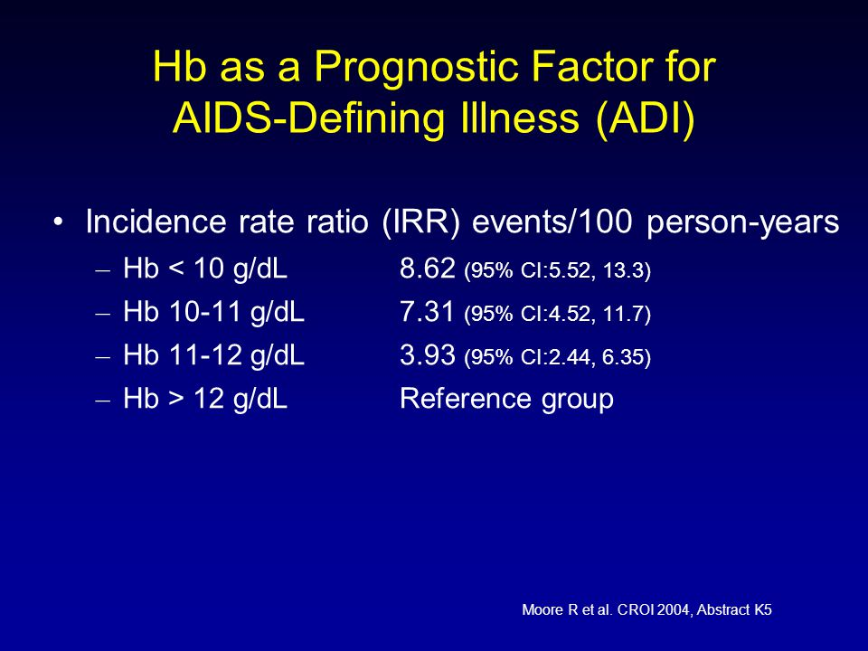 Hb as a Prognostic Factor for AIDS-Defining Illness (ADI) Incidence rate ratio (IRR) events/100 person-years – Hb < 10 g/dL8.62 (95% CI:5.52, 13.3) – Hb 10-11 g/dL7.31 (95% CI:4.52, 11.7) – Hb 11-12 g/dL3.93 (95% CI:2.44, 6.35) – Hb > 12 g/dLReference group Moore R et al.