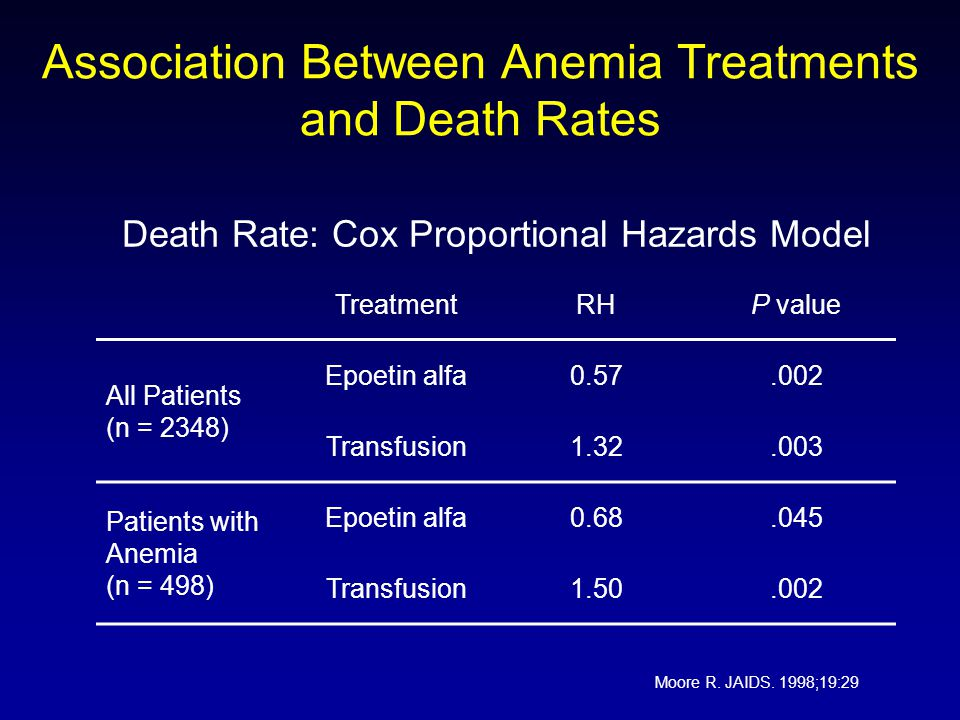 Association Between Anemia Treatments and Death Rates Death Rate: Cox Proportional Hazards Model TreatmentRHP value All Patients (n = 2348) Epoetin alfa0.57.002 Transfusion1.32.003 Patients with Anemia (n = 498) Epoetin alfa0.68.045 Transfusion1.50.002 Moore R.