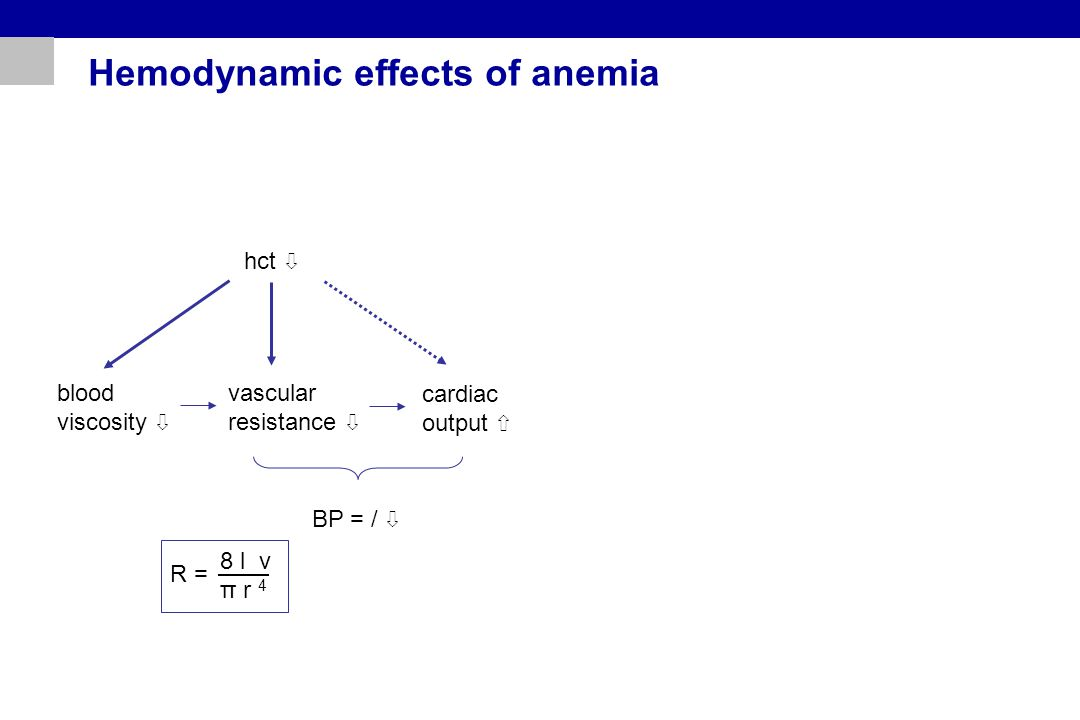 Hemodynamic effects of anemia hct ⇩ blood viscosity ⇩ vascular resistance ⇩ cardiac output ⇧ BP = / ⇩ R = 8 l v π r 4