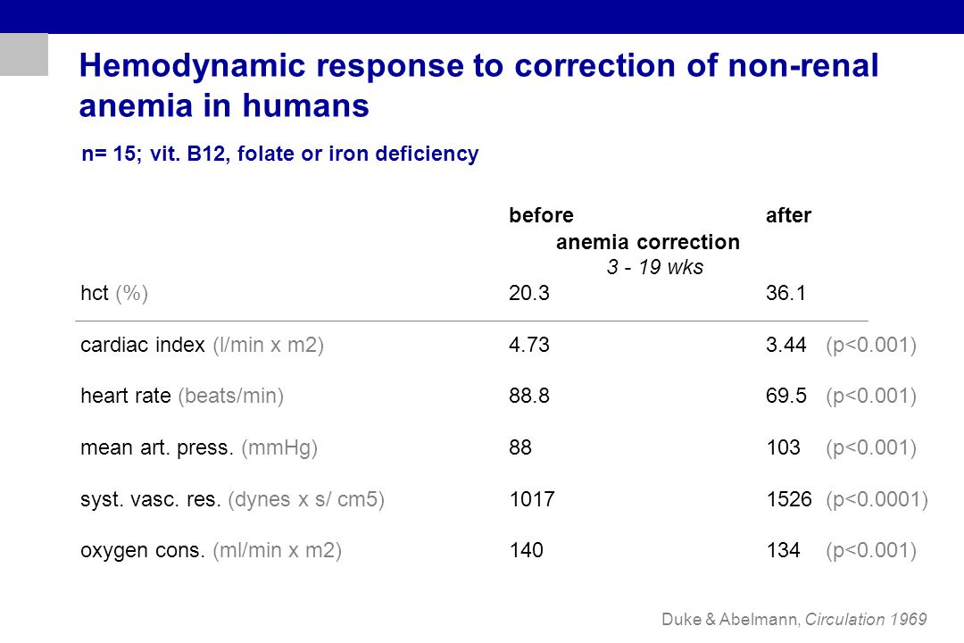 Hemodynamic response to correction of non-renal anemia in humans Duke & Abelmann, Circulation 1969 beforeafter anemia correction 3 - 19 wks hct (%)20.
