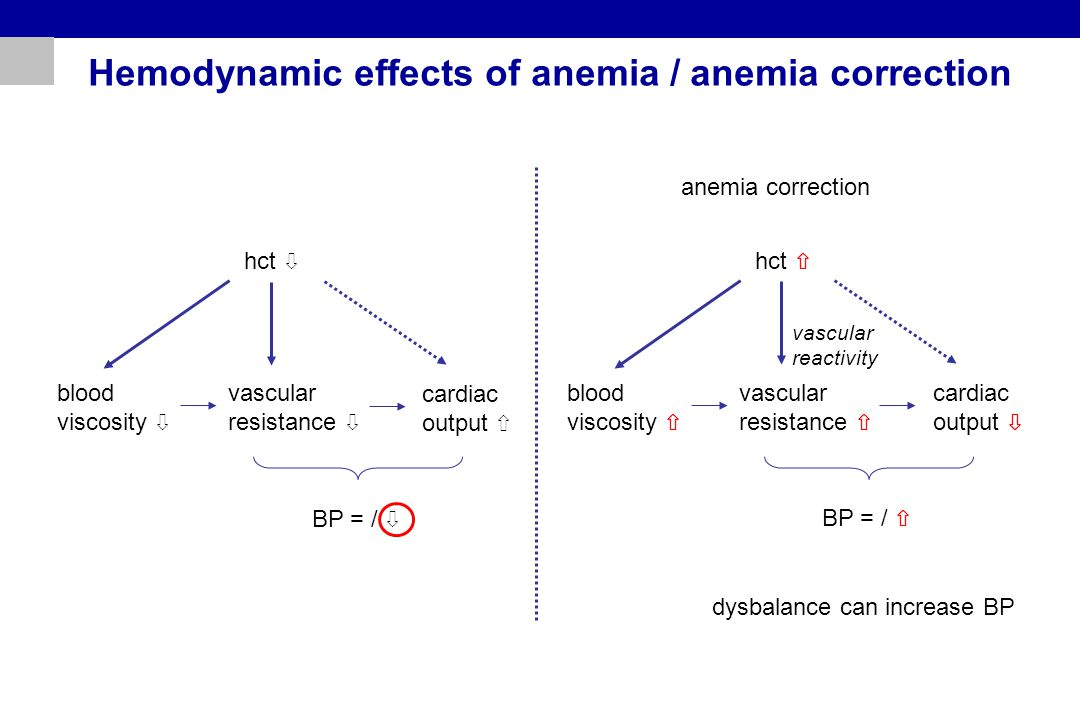Hemodynamic effects of anemia / anemia correction hct ⇩ blood viscosity ⇩ vascular resistance ⇩ cardiac output ⇧ BP = / ⇩ hct ⇧ blood viscosity ⇧ vascular resistance ⇧ cardiac output ⇩ BP = / ⇧ anemia correction dysbalance can increase BP vascular reactivity