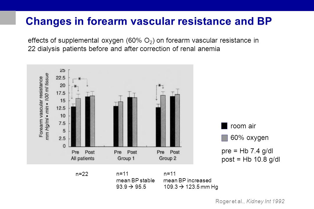 Changes in forearm vascular resistance and BP Roger et al., Kidney Int 1992 effects of supplemental oxygen (60% O 2 ) on forearm vascular resistance i