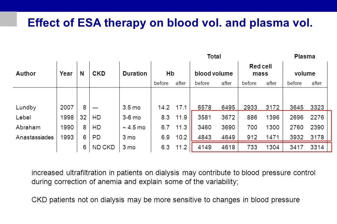 Effect of ESA therapy on blood vol. and plasma vol. increased ultrafiltration in patients on dialysis may contribute to blood pressure control during