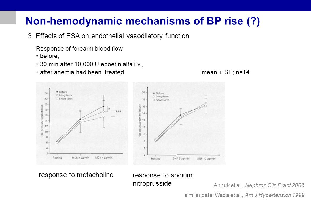 Non-hemodynamic mechanisms of BP rise ( ) 3.