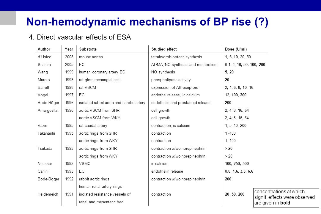Non-hemodynamic mechanisms of BP rise ( ) 4.