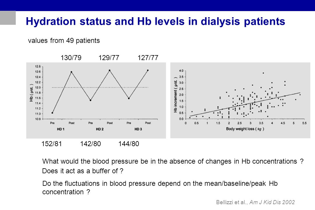 Hydration status and Hb levels in dialysis patients Bellizzi et al., Am J Kid Dis 2002 152/81 142/80 144/80 130/79 129/77 127/77 What would the blood